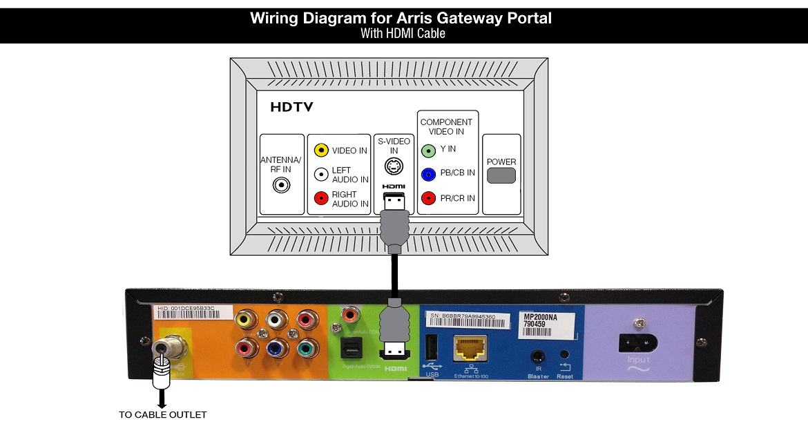 Wiring Diagram for Arris Gateway Portal with HDMI cable