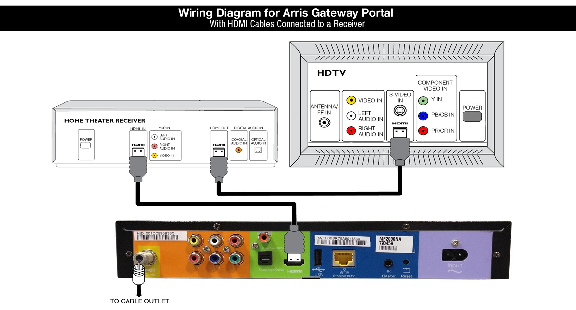 Wiring Diagram for Arris Gateway Portal > with HDMI Cables connected to a receiver