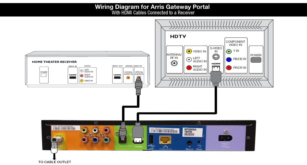 Wiring Diagram for Arris Gateway Portal with HDMI cables connected to a Receiver