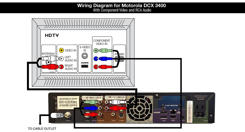 Hardware Information: Motorola DCX3400 Cable Box