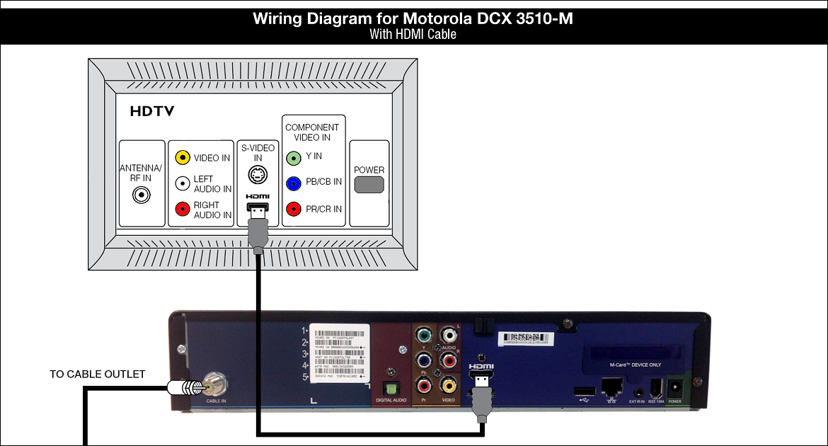 Wiring Diagram for Motorola DCX3510-M - HDMI