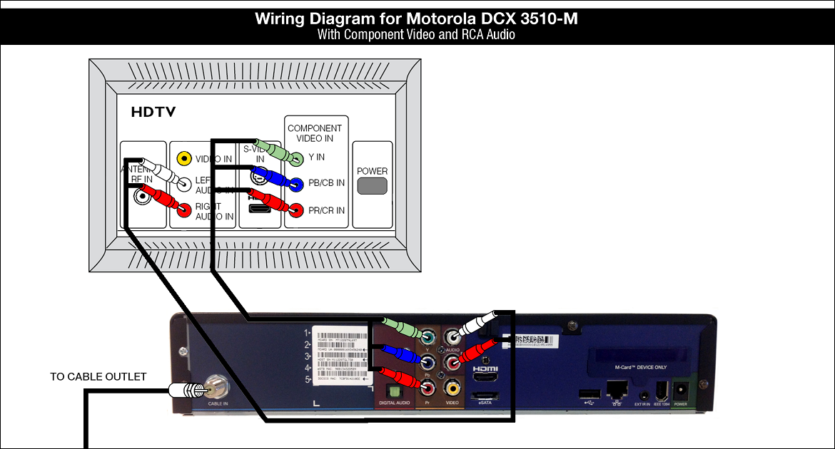 Wiring Diagram for Motorola DCX3510-M - Component