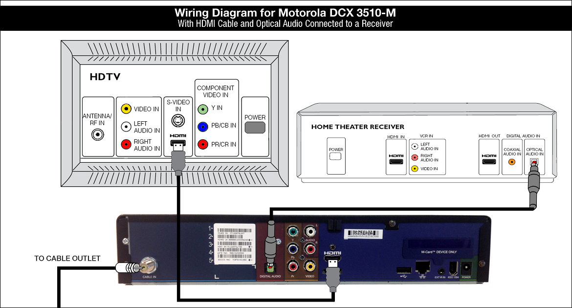 Wiring Diagram for Motrola DCX3510-M - HDMI Audio Receiver