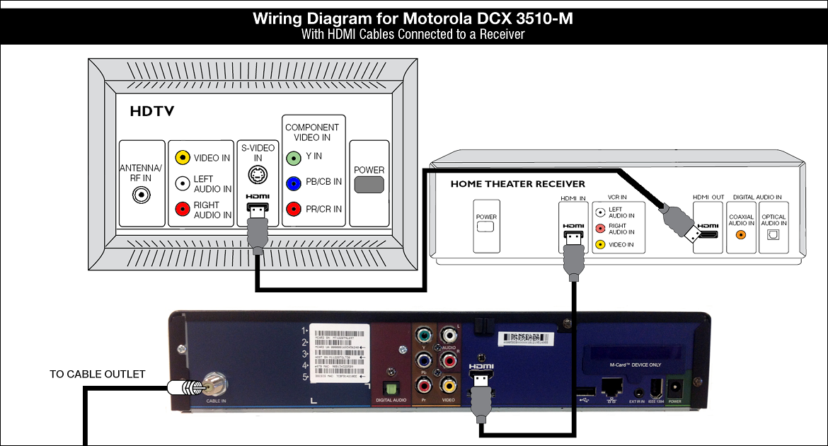 Wiring Diagram for Motorola DCX3510-M - HDMI Receiver