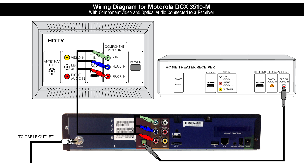 Wiring Diagram for Motorola DCX3510-M - Optical Audio Receiver