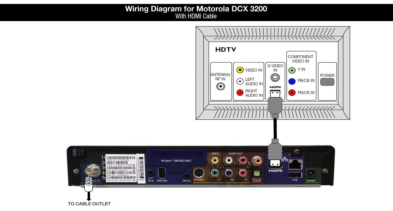 Wiring Diagram for Motorola DCX3200-M - HDMI