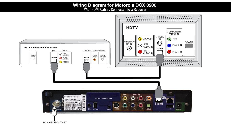 Wiring Diagram for Motorola DCX3200-M - HDMI to Receiver