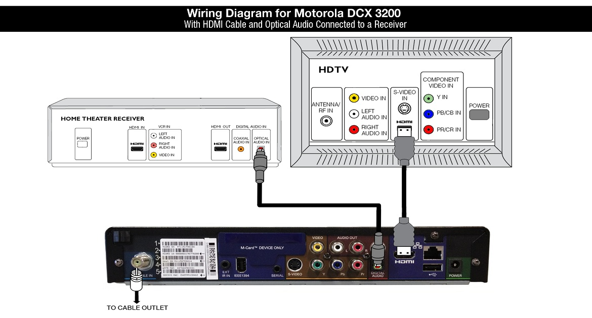 Wiring Diagram for Motorola DCX3200 - HDMI and Optical Audio to Receiver