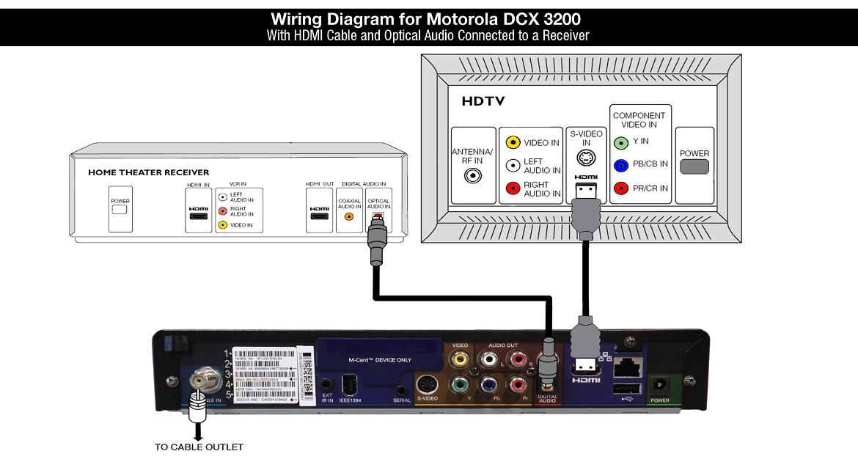 Shaw Equipment Information  Motorola Dcx3200