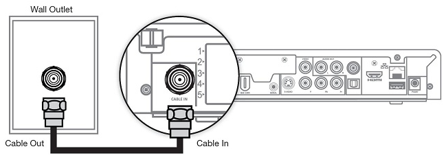 Coax Connection to a Digital Box Diagram