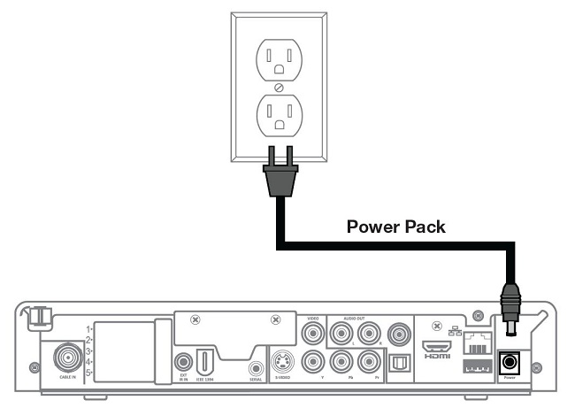 Connecting the Power Cable to the Digital Box Diagram
