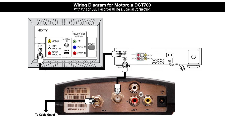 Shaw Equipment Information  Motorola Dct700 Cable Tv Box