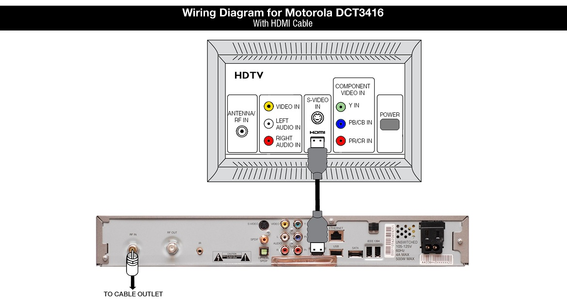 Motorola DCT3416 Wiring Diagram with HDMI Cable