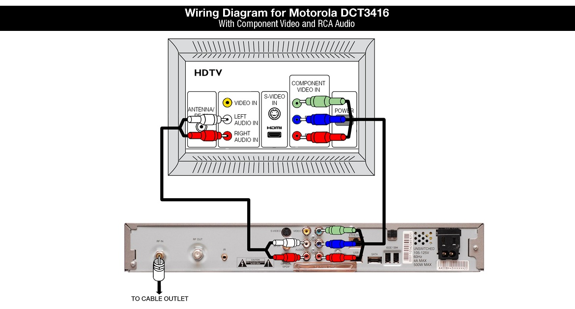 Motorola DCT3416 Wiring Diagram with Component Video and RCA Audio