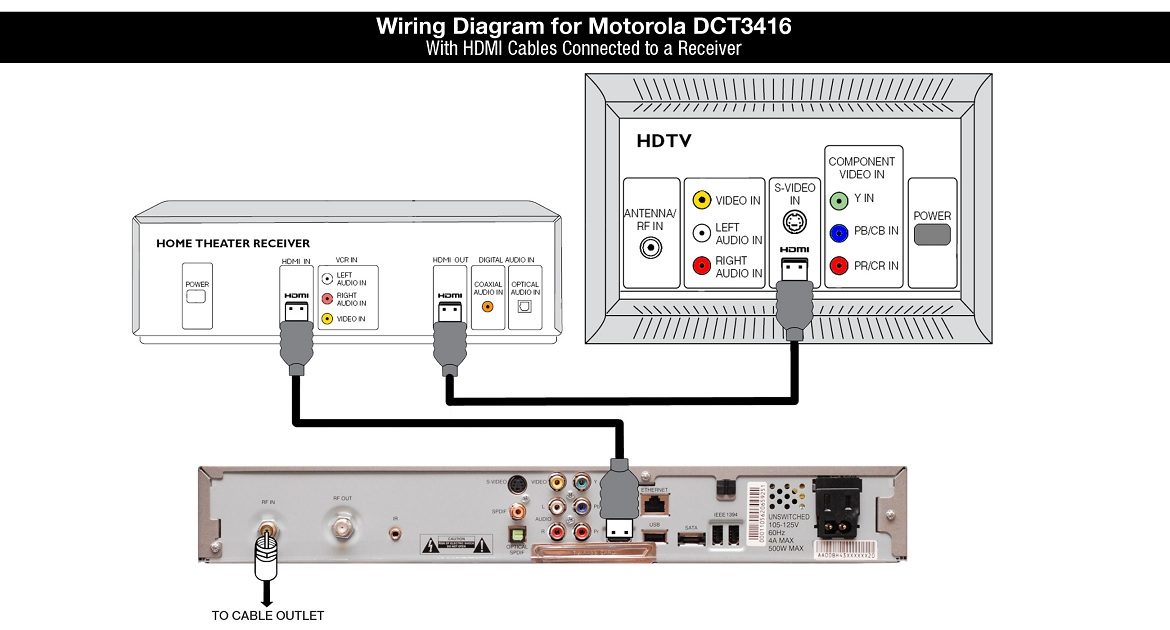Motorola DCT3416 Cable Box Wiring Diagram with HDMI Cables Connected to a Receiver