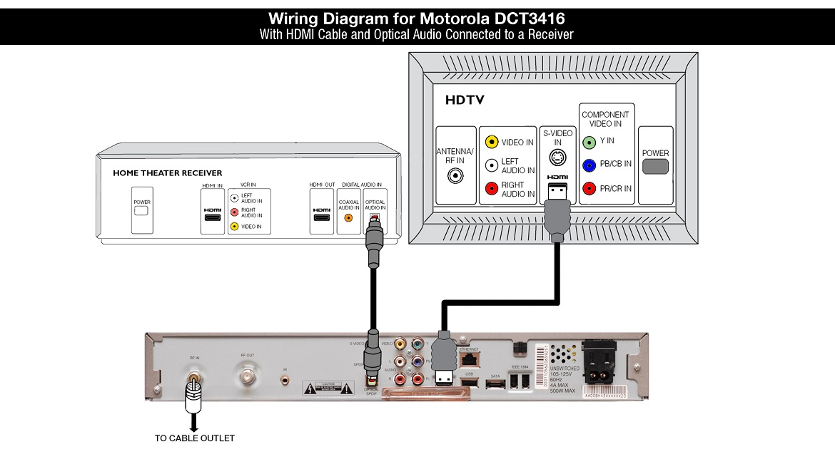Motorola DCT3416 Cable Box Wiring Diagram - HDMI Cable and Optical Audio Connected to a Receiver