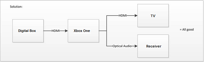 Xbox One Set up Diagram