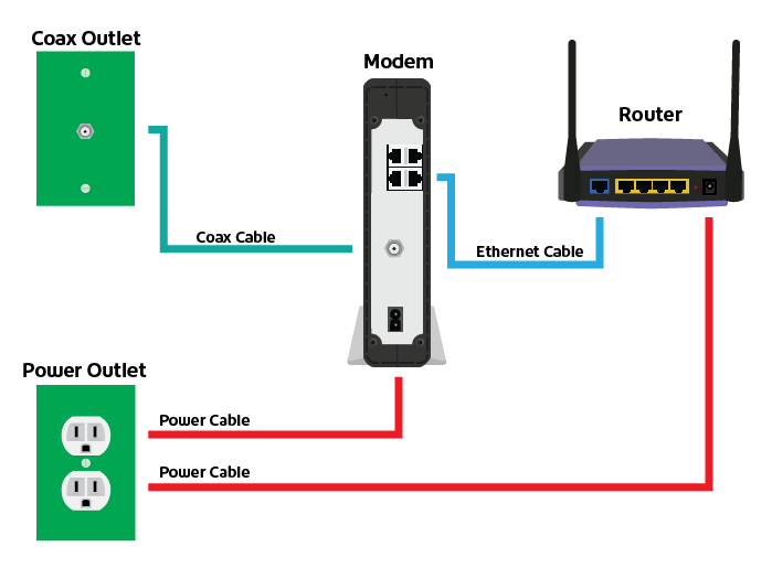 Shaw Modem and Router wiring diagram
