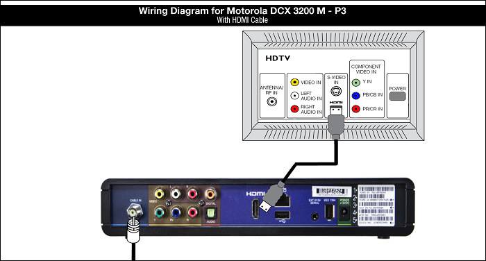 Wiring Diagram for Motorola DCX - M-PS with HDMI Cable