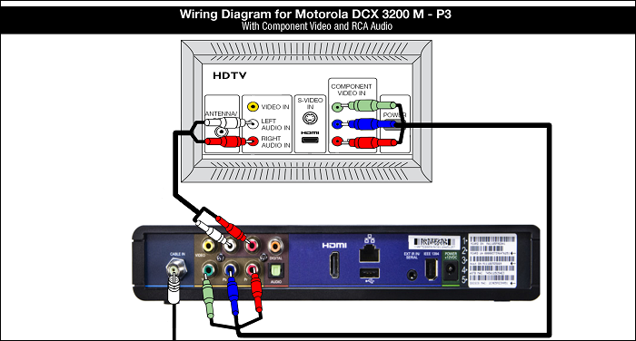 Wiring Diagram for the DCX 3200 M-P3 with Component Video and RCA Audio Cable