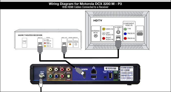 Wiring Diagram for the Motorolsa DCX 3200 M-P3 with HDMI cables connected to a Receiver