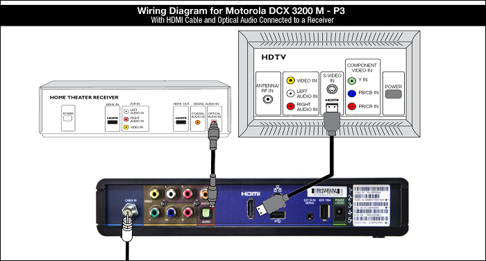 Wiring Diagram for Motorola DCX 3200 M-P3 with HDMI cable and Optical Audio connected to a Receiver