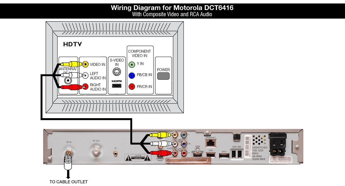 DCT 6416 Wiring Diagram - With Composite Video and RCA Audio