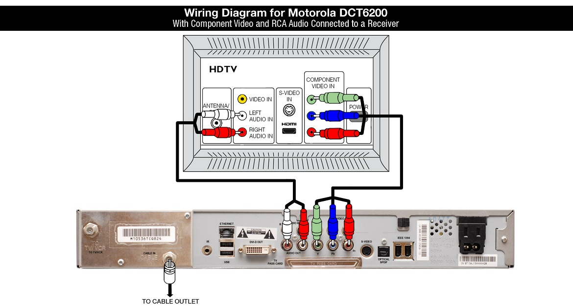 Wiring Diagram for Motorola DCT6200 Cable Box - Componenet Video and RCA Audio to a Receiver
