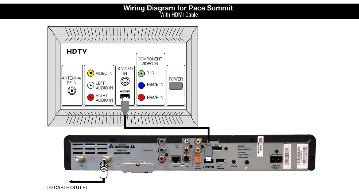 Wiring Diagram for PAce Summit Cable Box - with HDMI Cable
