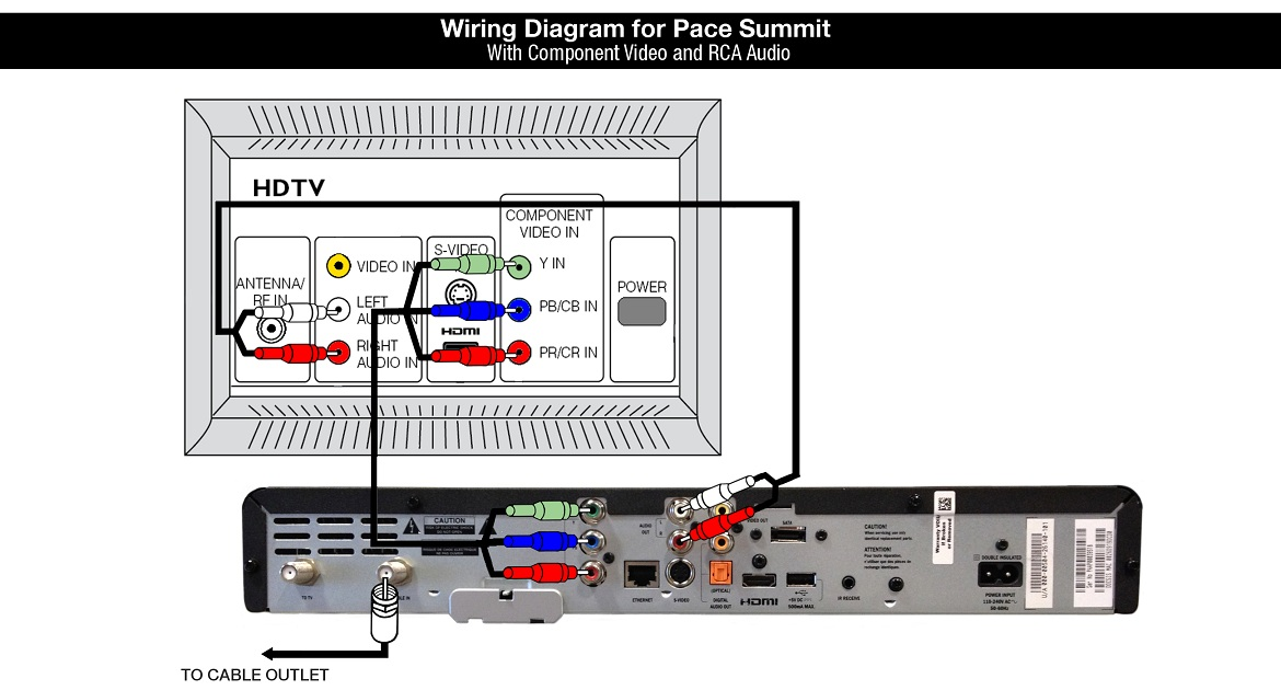 Wiring Diagram for Pace Summit Cable Box - with component video and RCA cable