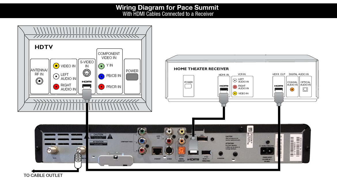 Wiring Diagram for Pace Summit Cable Box - HDMI cables connected to a Receiver