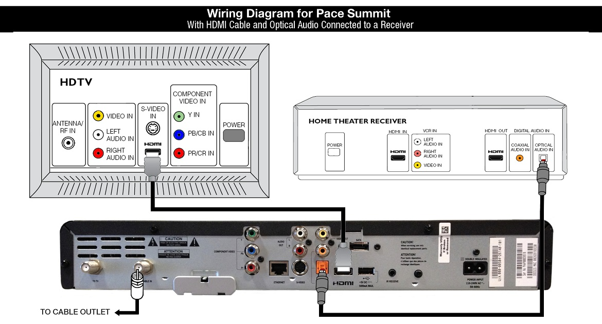 Wiring Diagram for Pace Summit Cable Box - HDMI cable and Optical Audio connected to a Receiver