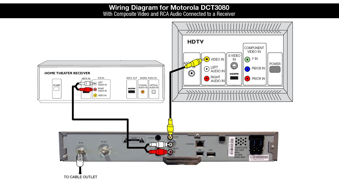 Motorola DCT3080 Cable Box Wiring Diagram: Composite Video and RCA Audio to a Receiver