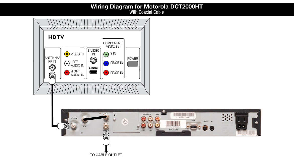 DCT2000HT Wiring Diagram: Coaxial Cable