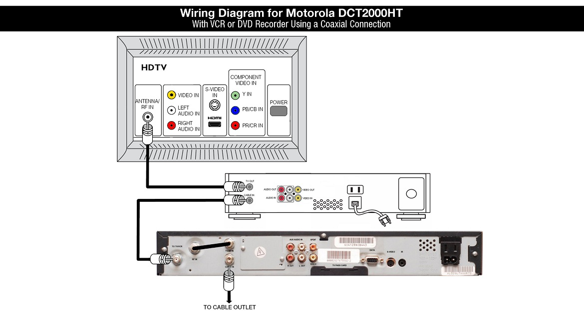 Motorola DCT2000HT Wiring Diagram: With VCR or DVD Recorder Using a Coaxial Connection