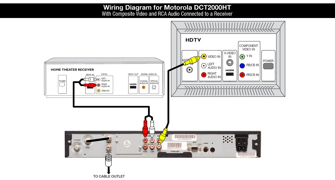 Motorola DCT2000HT Wiring Diagram: Composite Video and RCA Audio connected to a Receiver