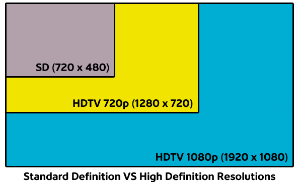 Table: Standard Definition vs HD Resolutions