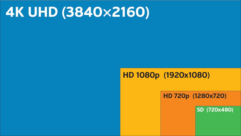 4K TV Service Explained