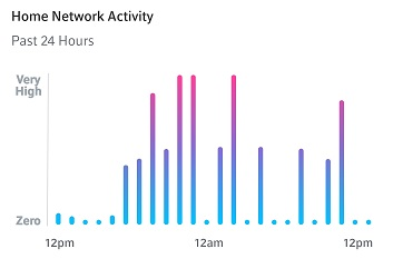BlueCurve Home app: Network Activity
