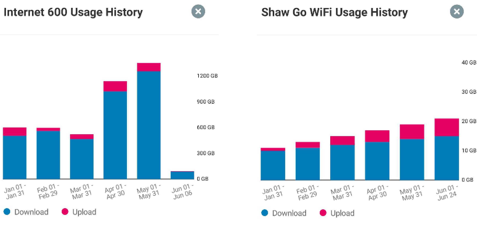 Usage History Internet and Shaw Go Wifi.png
