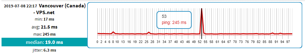 High ping spikes - Shaw Support